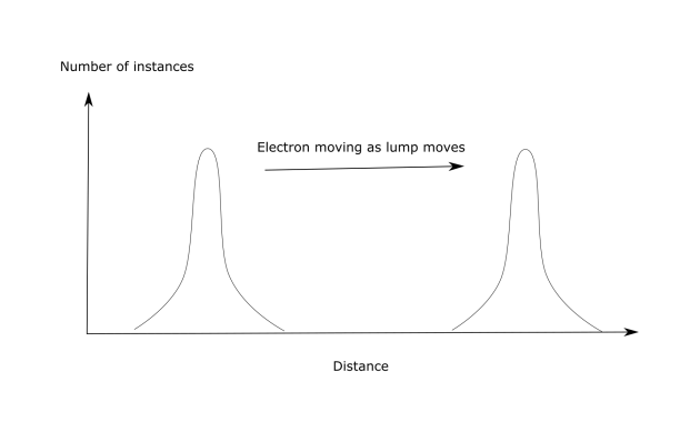 electroncurvemotion